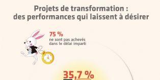 Plus d'un tiers des projets de transformation ne respecte ni le budget, ni le délai, ni l'objectif !