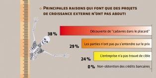 Croissance externe: les entreprises françaises restent prudentes