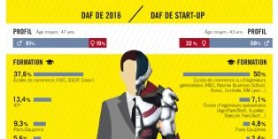 Le Daf de start-up, esquisse du futur CFO?